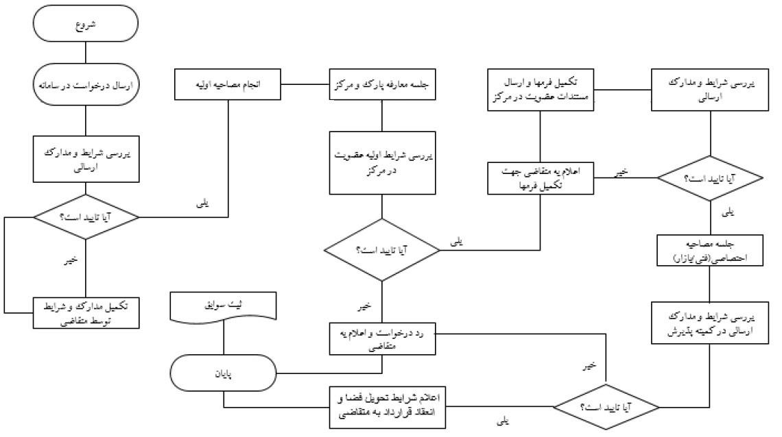 تصویر پذیرش متخصصان ایرانی غیرمقیم
